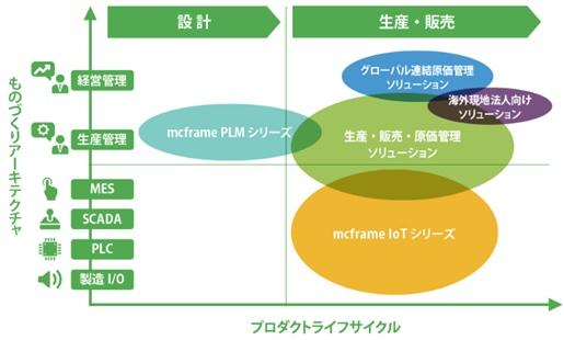 図表:mcframeのプロダクトポートフォリオ