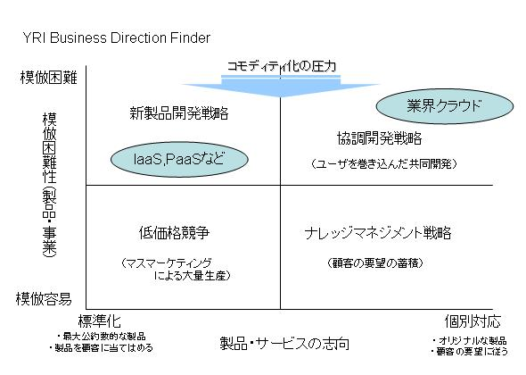 YRI Business Direction Finder