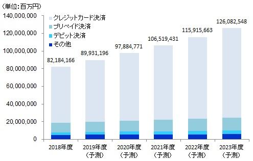 図表:国内キャッシュレス決済市場規模推移と予測データ画像。